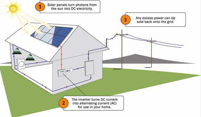 Solar-Energy-Systems-for-Homes-sm